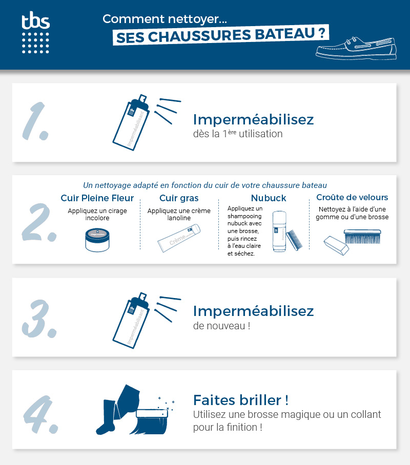 infographie-boat-shoes-tbs
